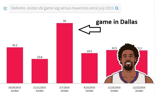 Deandre stats